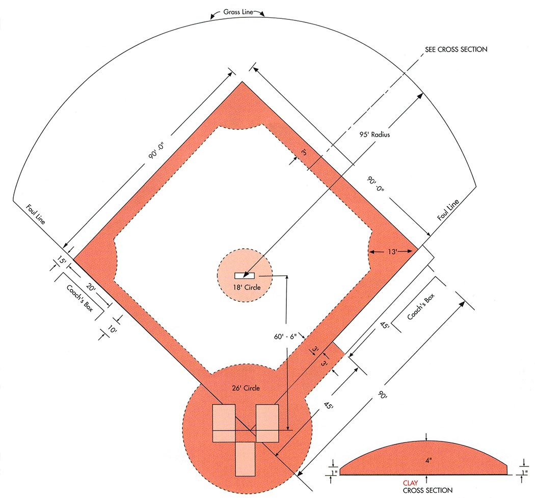 typical baseball layout